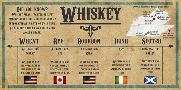 History of Whiskey - Relax, You've Found My Gallery.