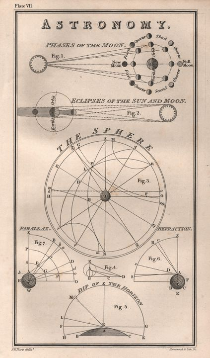 Astronomy 1877 - Hipkiss' Scanned Old Maps
