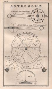 Astronomy 1877