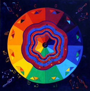 Color Wheel Of Music