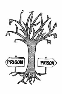 Capitalism Tree