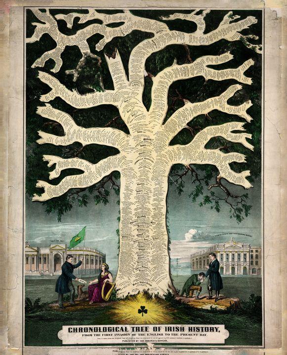 Chronological Tree of Irish History - Yvonne