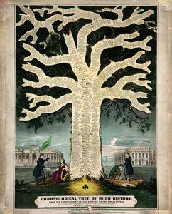 Chronological Tree of Irish History