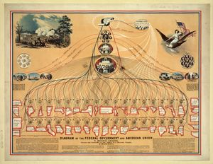 Diagram Federal Government 1862