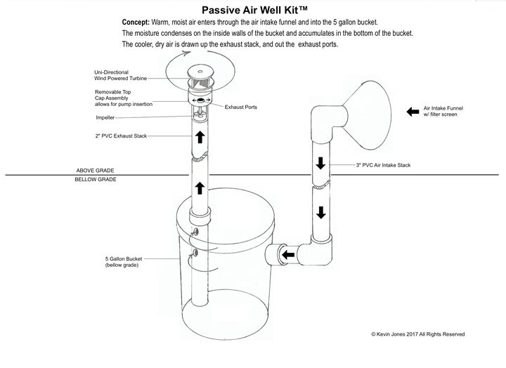 Passive Low Mass Air Well - Kevin Jones