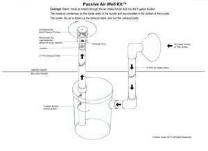 Passive Low Mass Air Well