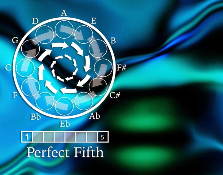 Perfect Fifth - 432vibration