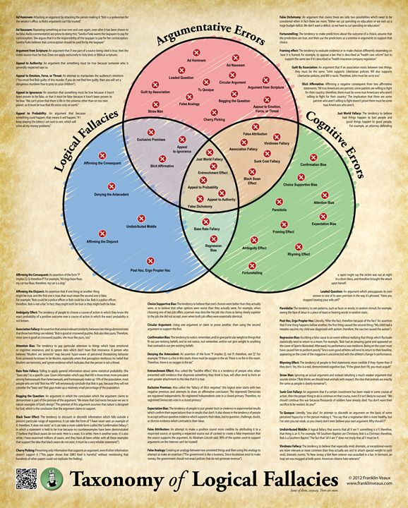 The Taxonomy of Logical Fallacies - Franklin Veaux Poster Shop