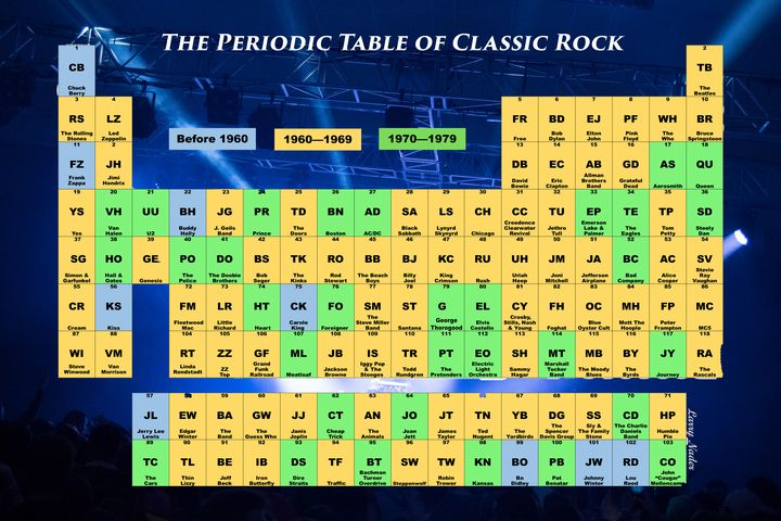 The Periodic Table of Classic Rock - Larry Nader Photography & Art