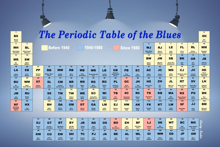 The Periodic Table Of The Blues - Larry Nader Photography & Art