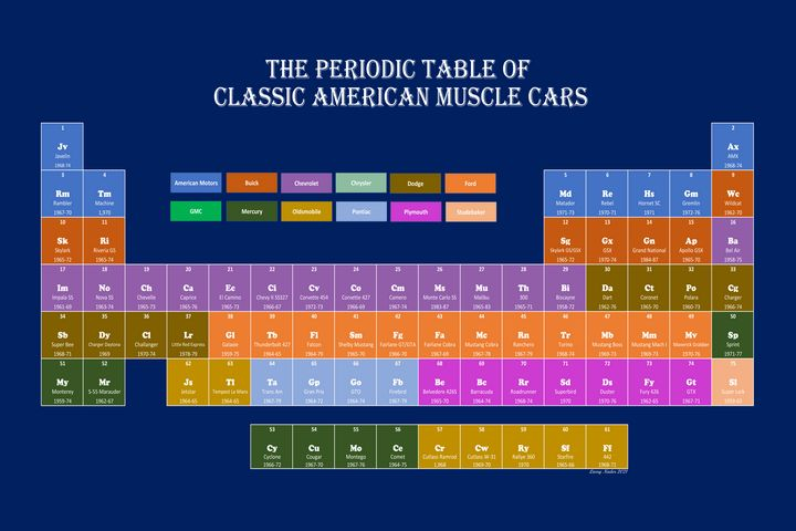 The Periodic Table of Muscle Cars - Larry Nader Photography & Art